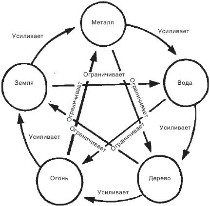 круг эллементов